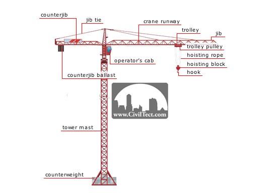 جرثقیل برجی (tower crane)