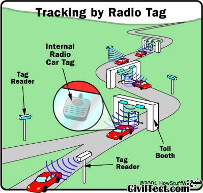 استفاده از سیستمهای ارسال کننده سیگنال شخصی