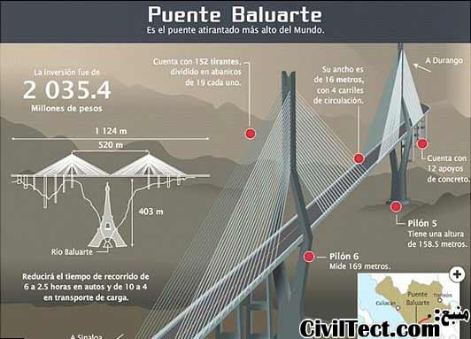 مشخصات بلندترین پل کابلی جهان و طولانی ترین پل کابلی در شمال آمریکا