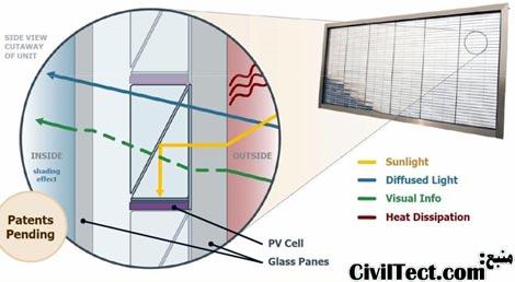 نحوه عبور پرتو های مفید و تبدیل پرتوهای مزاحم به الکتریسیته در پانلهای خورشیدی