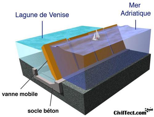 تصویر سه بعدی از نحوه عملکرد سدهای متحرک در صورت بالا رفتن ارتفاع موجها
