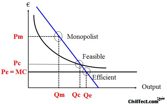 نمودار اقتصاد انحصار طبیعی - Natural Monopoly