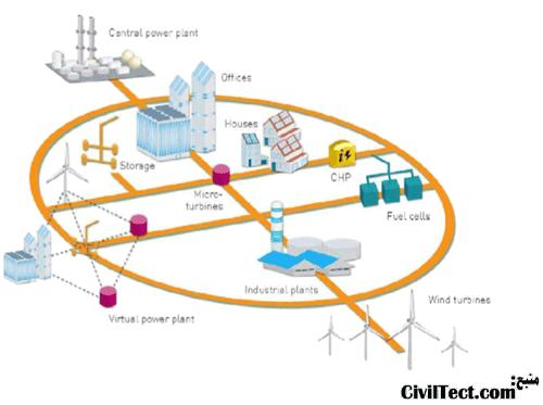 ساختار شبکه برق در کشورهای پیشرفته