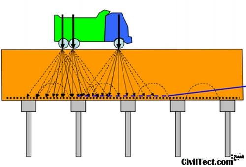 پخش نیرو در اثر حرک قطار / وسیله نقلیه دیگر